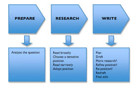 easy steps to writing an essay university of technology sydney the stages of academic writing