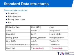java data structures cheat sheet honors track competitive programming problem solving effective