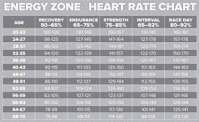 Spinning Heart Rate Chart Spinning Energy Zone Heart Rate Chart Spin Bike Workouts