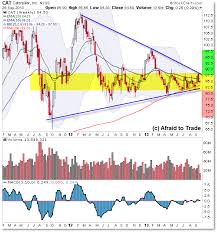 Caterpillars Weekly Triangle And Daily Bull Trap Green Faucet