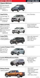 Consumer Report Most And Least Reliable Cars 2016 Car