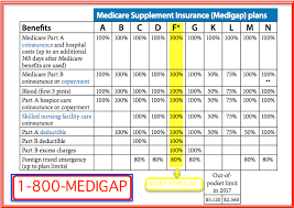 Medicare Supplement Chart Of Plans Medicare Supplement Plans Comparison Chart Medicare