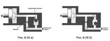Реферат Гидравлические системы АКПП com Банк   отжимает шарик клапана одностороннего действия рис 6 28б и жидкость вытекает по двум каналам что значительно увеличивает скорость его опорожнения