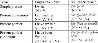 Tense Mapping English Into Sinhala Download Table