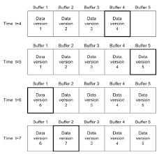Example Of Shared Memory Ring Buffer Used To Provide Buffering Of
