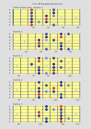 Blues Chord Progression Chart Free Guitar Lessons On Blues Guitar Scales For That Real