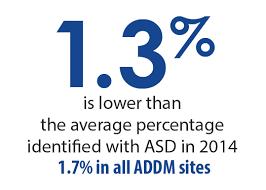 Arkansas Child Support Chart 2018 A Snapshot Of Autism Spectrum Disorder In Arkansas Autism