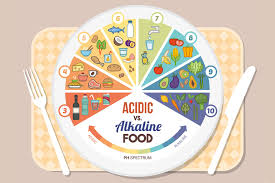Alkaline Producing Foods Chart Balance Your Body Alkaline Vs Acidic A Lust For Life