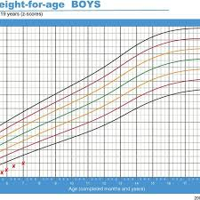 Who Height Chart Height For Age Clinical Growth Chart For The Second Patient