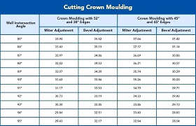 Crown Molding Size Chart Cutting Crown Molding Flat Angle Chart Buzzbazz Co