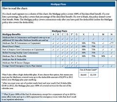 gap comparison chart 2016 florida humana united healthcare