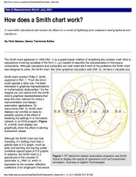 Winsmith Smith Chart Software