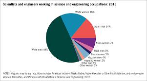 America Race Chart Overall Trends Occupation Nsf Gov Women Minorities