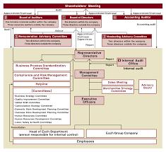 Kpmg Organizational Structure Chart Corporate Governance Ryohin Keikaku Co Ltd