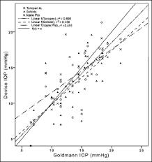 Comparison Of Intraocular Pressure Measurements Using