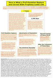 Rapture Vs Second Coming Chart The Pretribulation Rapture