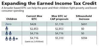 Earned Income Child Tax Credit Chart Earned Income Tax Credit And Child Tax Credit 101 Center