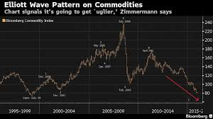 No New Year Cheer For Commodity Bulls Amid Uglier Chart