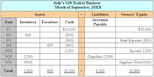 Assets Liabilities Equity Chart The Balance Sheet Debits And Credits And Double Entry
