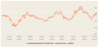 Sbi Magnum Monthly Income Plan A Good Hybrid Mutual Fund