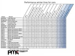 Snow Tire Comparison Chart Winter Tires Ratings Auto Express