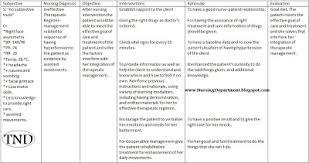 Awizardindallas Examples Of Nursing Care Plan For Hypertension