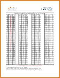 Refrigerant Tp Chart 27 Experienced R22 Low And High Side Pressure Chart