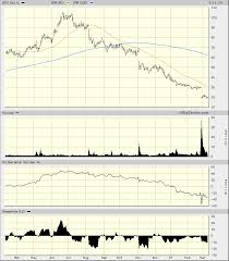 Weight Watchers Wtw Stock Continues To Fall Of Its Own