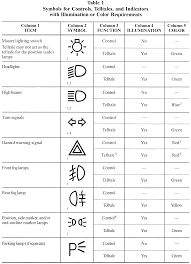 Vehicle Insurance Vehicle Insurance Rating Symbols