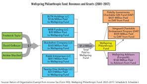 Fidelity Investments Organizational Chart