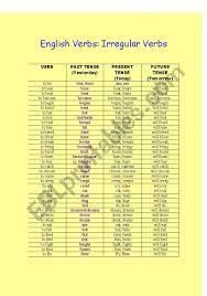 Future Tense Chart English Irregular Verb Chart Esl Worksheet By Sarahgriffin