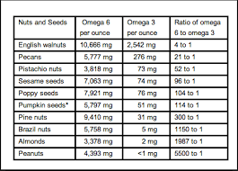Compare The Omega 3 And Omega 6 Content Of Different Nuts