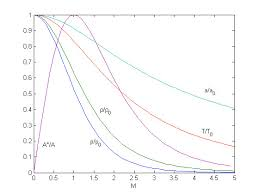 Isentropic Flow Relations Cfd Wiki The Free Cfd Reference
