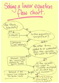 a process essay ideas places