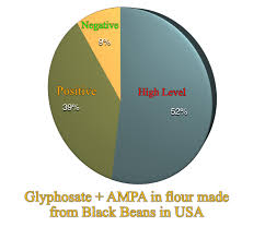 Glyphosate Warning On Black Bean And Chickpea Flour Tony Mitra