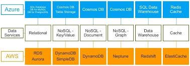 Aws Vs Azure Comparison Chart Azure Vs Aws Data Services Comparison Thomas Larock