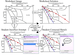 Metamorphic Facies Chart Flow Chart Of Cogsketch Worksheet Completion Process From