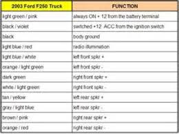 ford wiring color codes ford image wiring diagram 2017 ford ranger speaker wire colors images on ford wiring color codes