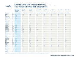 Infant Formula Comparison Chart