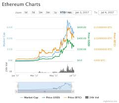 Graphic Card Price Chart Graphics Card Prices Cryptocurrency Ethereum To Usd 5 Day Chart