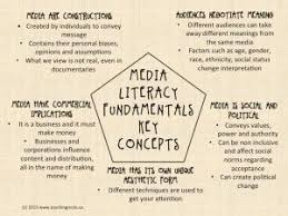 best media literacy resources for teachers images  image result for media literacy infographic