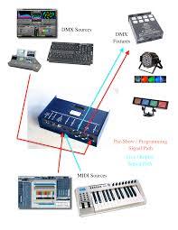 signal path dmx programming midi playback