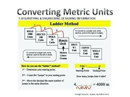 60 Matter Of Fact Metric Conversion Physics