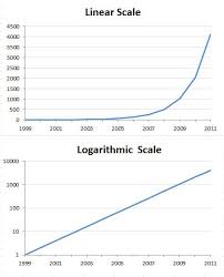 Logarithmic Chart Excel When Should I Use Logarithmic Scales In My Charts And Graphs