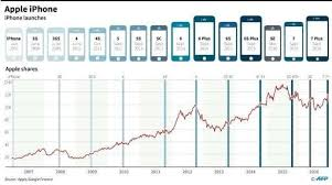 Iphone Chart A Ten Years Chart Of Apple Shares And The Iphone Evolution