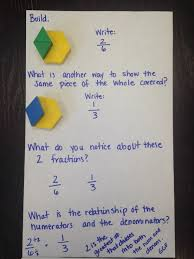 Pattern Block Fractions Interesting Ideas