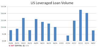 What Is Cash Outflows Amid Cash Outflows Us Leveraged Loan Volume Drops From Recent Weeks