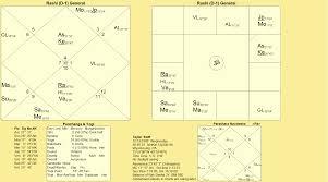 Taylor Swift Astrology Chart Taylor Swift Love Denied Sat Siri Khalsa