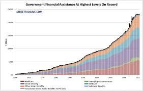 Welfare Recipients Chart Welfare