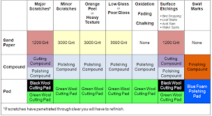 Sandpaper Grit Chart Automotive Mentar